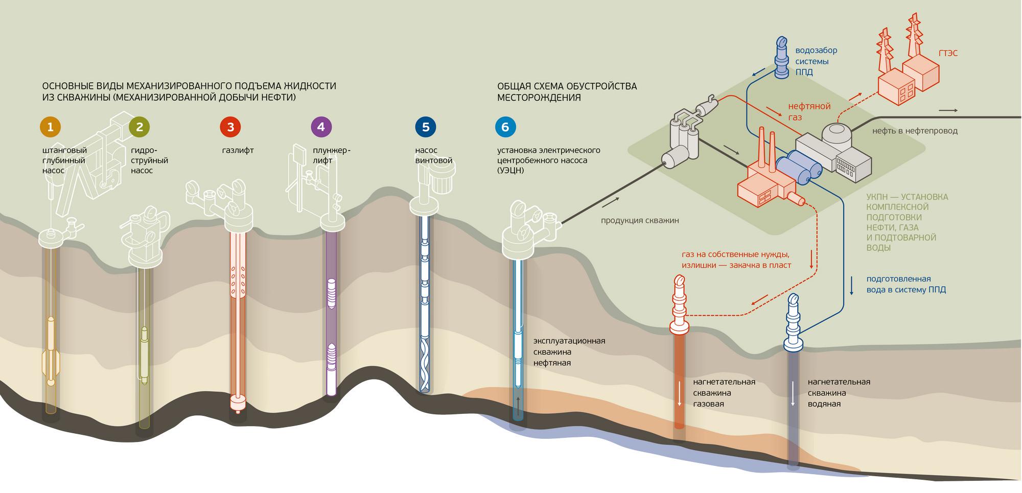 Схемы сбора подготовки и транспортировки нефти6